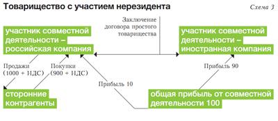 Агентский Договор Без Участия Агента В Расчетах